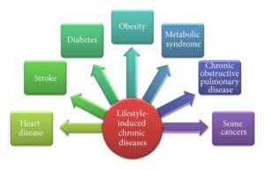 Lifestyle Induced Chronic Diseases